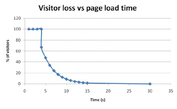 website snelheid belangrijk