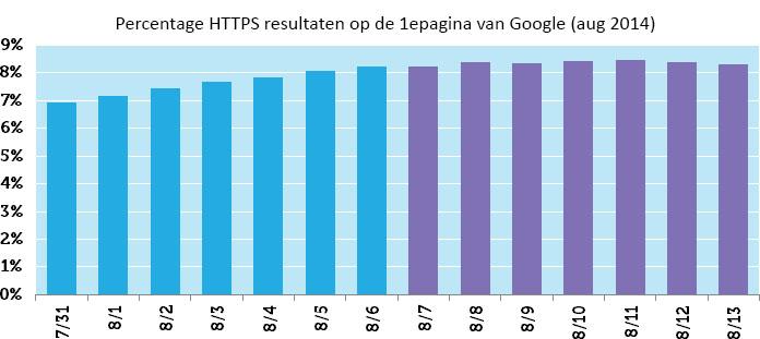 HTTPS websites en SEO