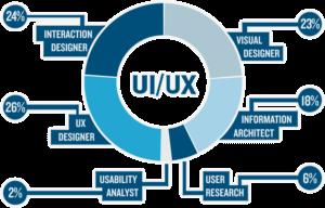 verschillen tussen ux design en ui design