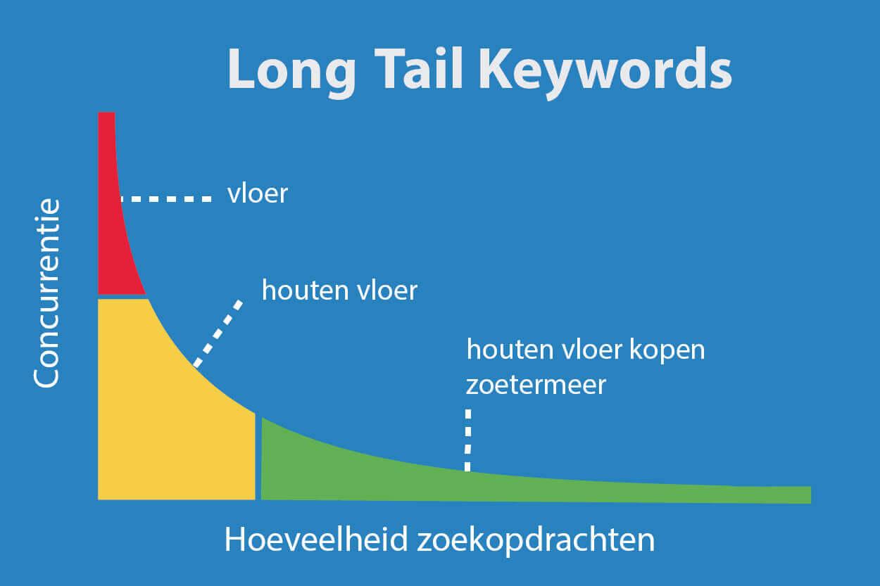 uitleg long tail keywords