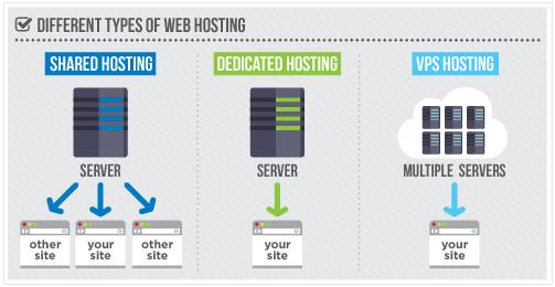 de juiste webhosting